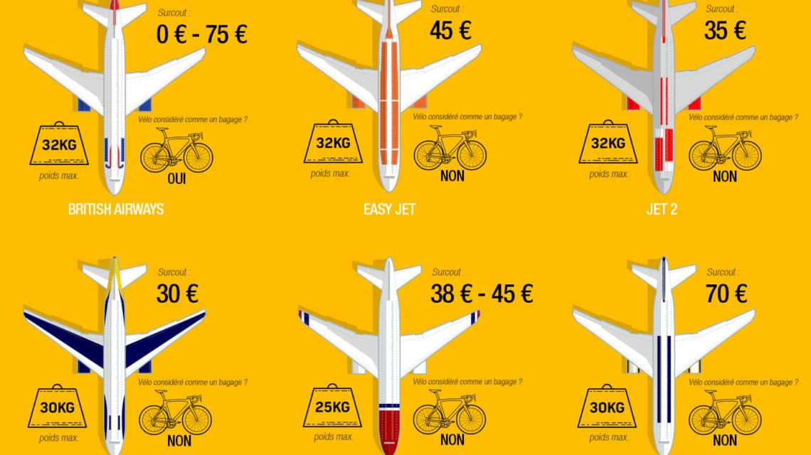 Infographie Yellow Jersey Cycle Insurance